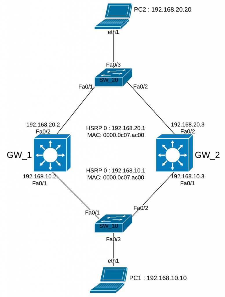 Hot Standby Routing Protocol ( HSRP ) Introduction · remote
