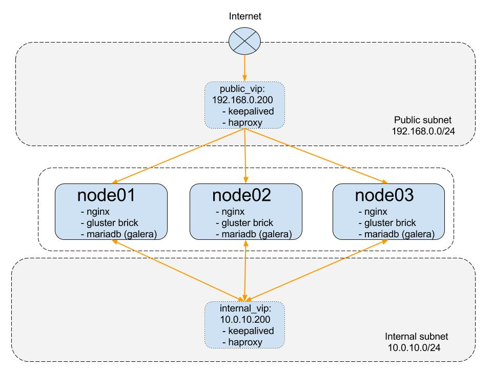 LEMP stack HA cluster deployment with Ansible · remote-lab net
