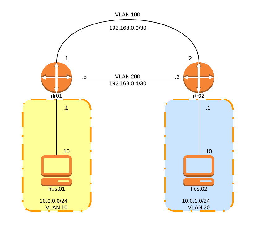 ospf routing lab logical
